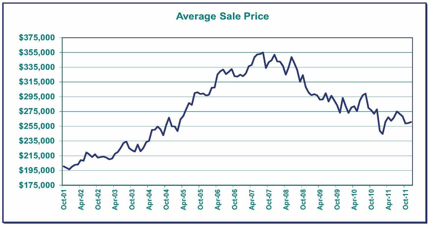 Average Sale Price 2011