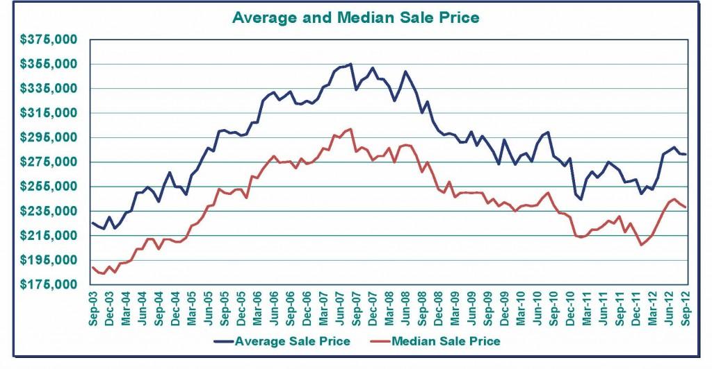 Sept 2012 Average Sale Price