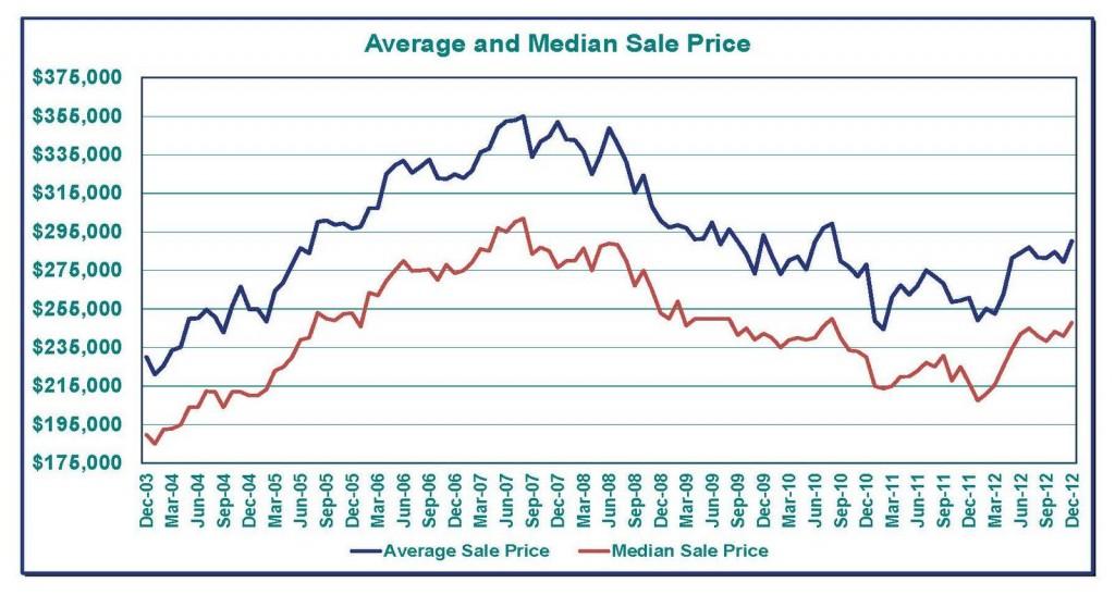 Average Sales Price Dec12